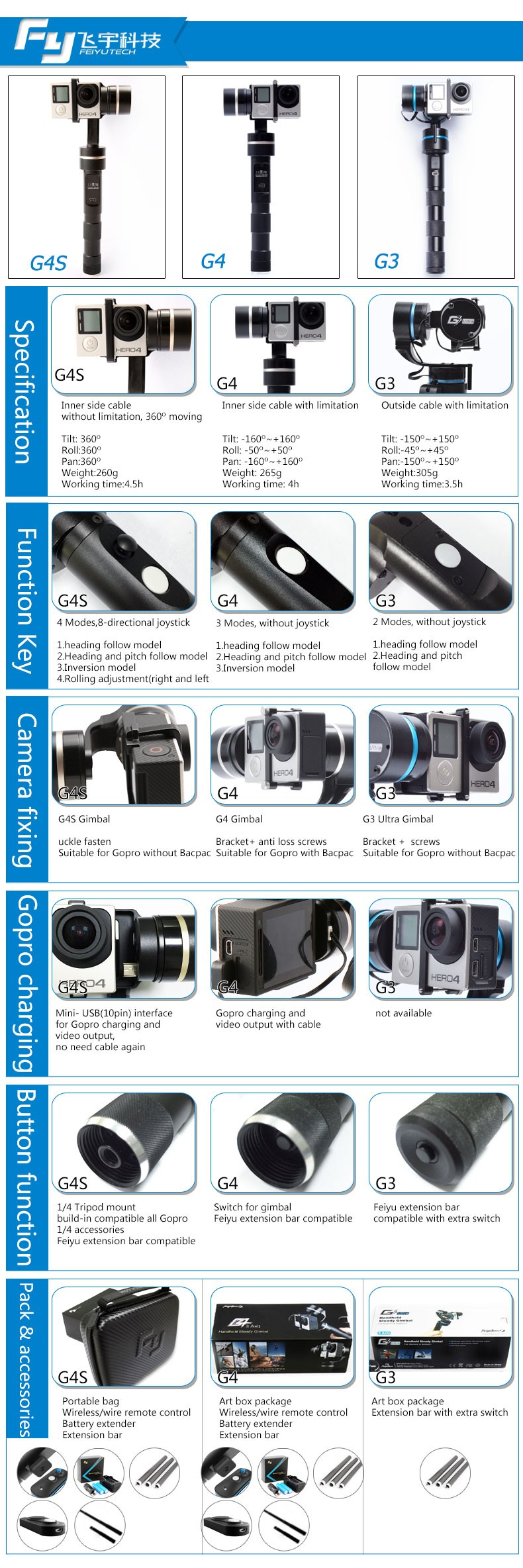 Compare Feiyu Tech Handheld Gimbal From G3, G4 to G4S, we do a lot innovation1